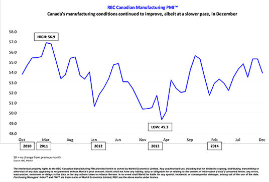 Canada's manufacturing conditions continued to improve, albeit at a slower pace, in December