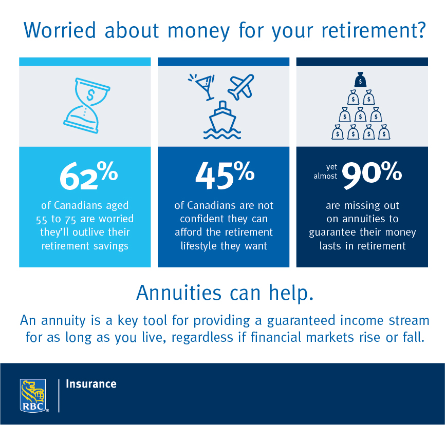 RBC Insurance: Worried about money for your retirement? Annuities can help