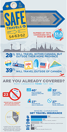 RBC Insurance/Shoppers Drug Mart - Understanding the Value of Travel Insurance