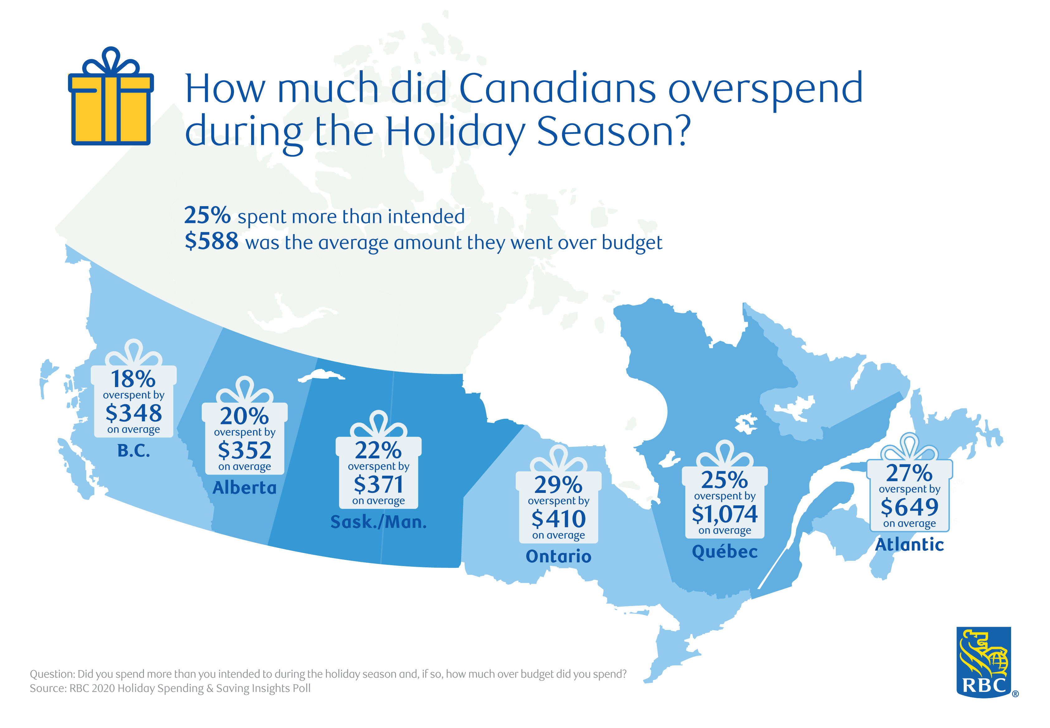 RBC poll: How much did Canadians overspend over the holiday season?