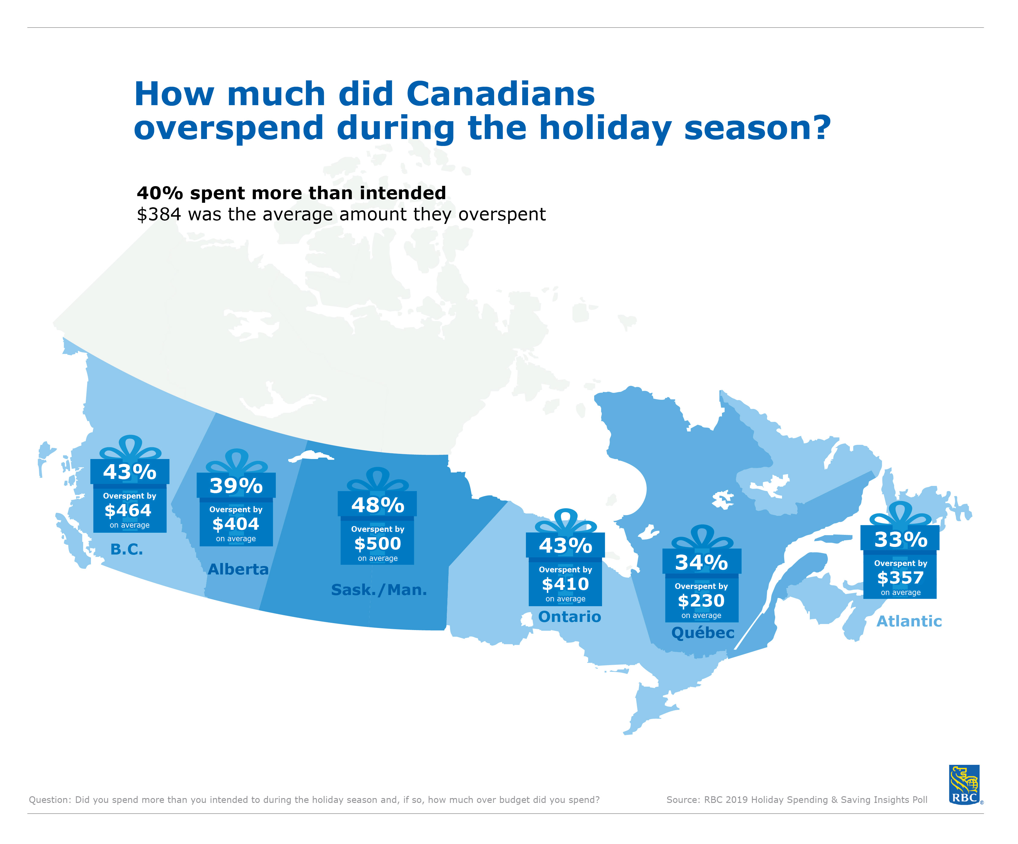Debt takes a holiday: Canadian overspending drops this holiday season, RBC poll finds