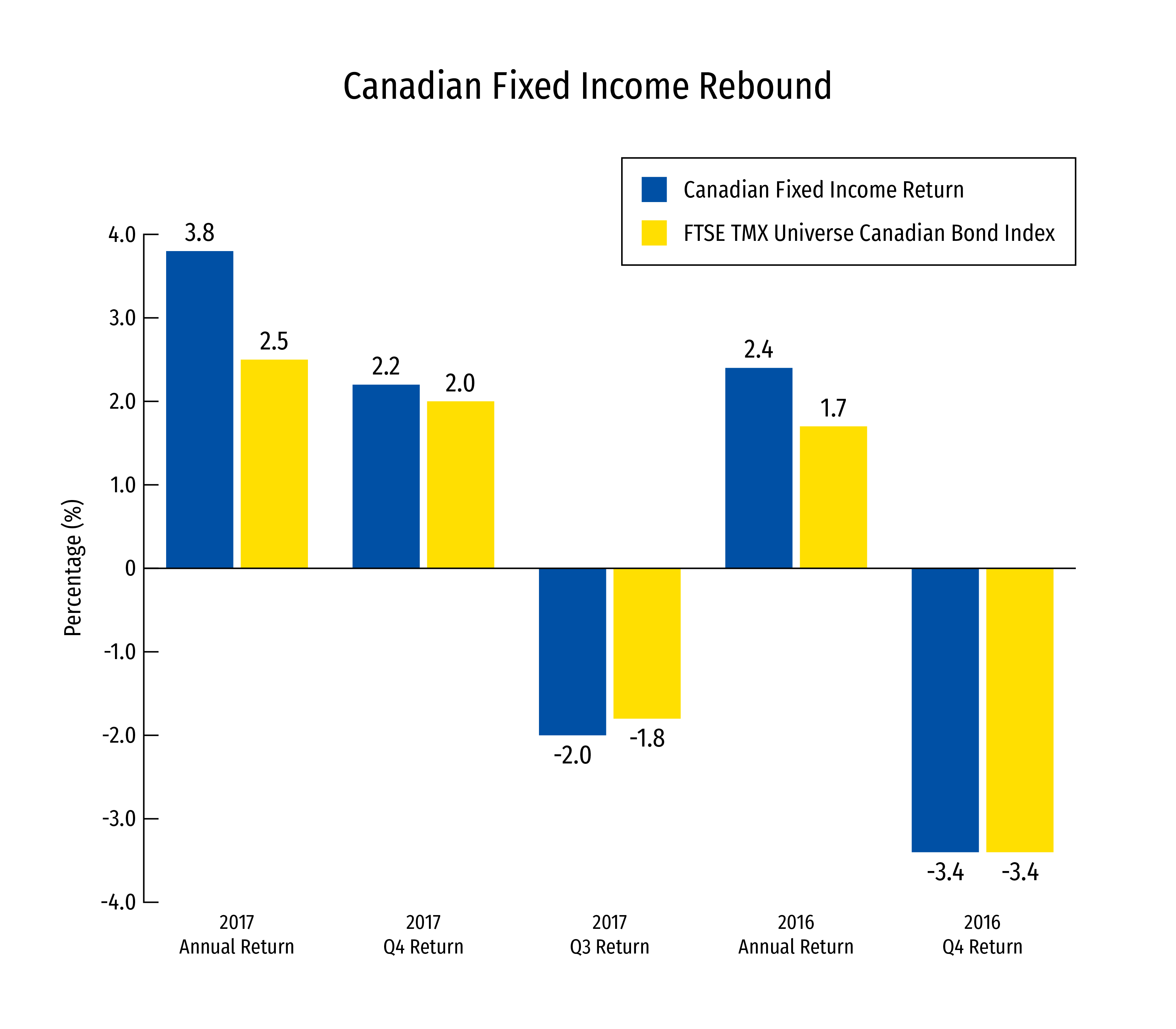canadian defined benefit pension plans gain further ground in 2017