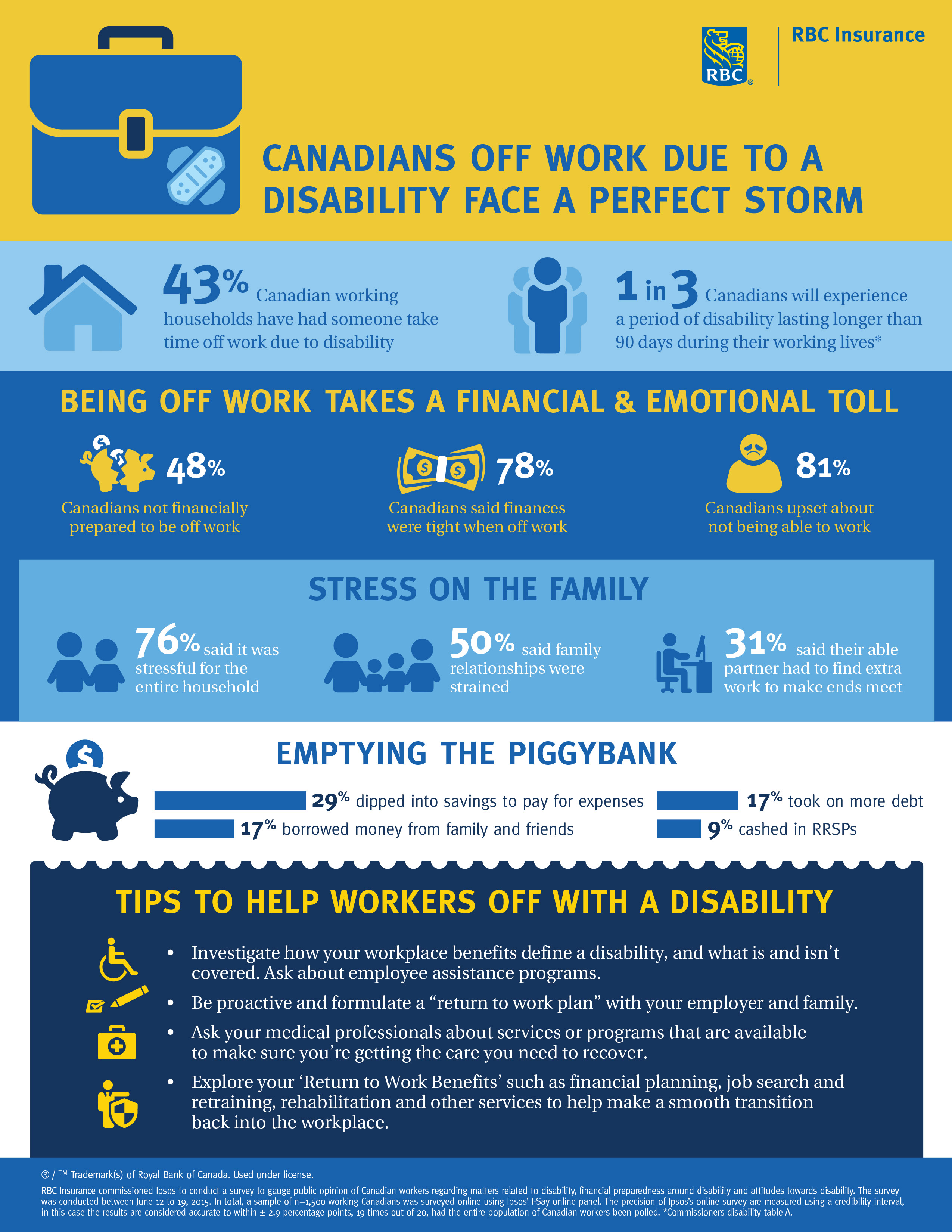 http://www.rbc.com/newsroom/_assets-custom/images/0216-ins-disability-infographic.jpg