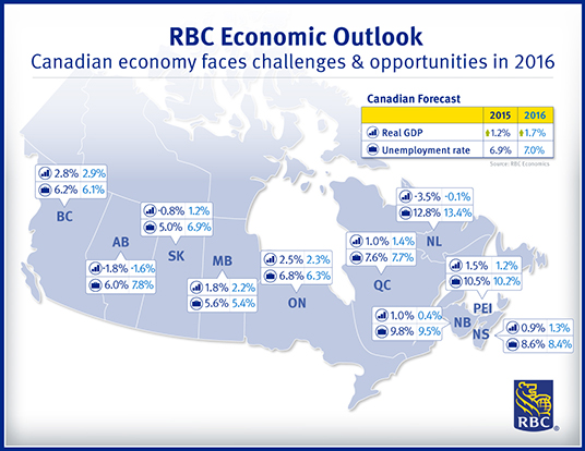 RBC Economic Outlook - Canadian Economy Faces Challenges and Opportunities in 2016