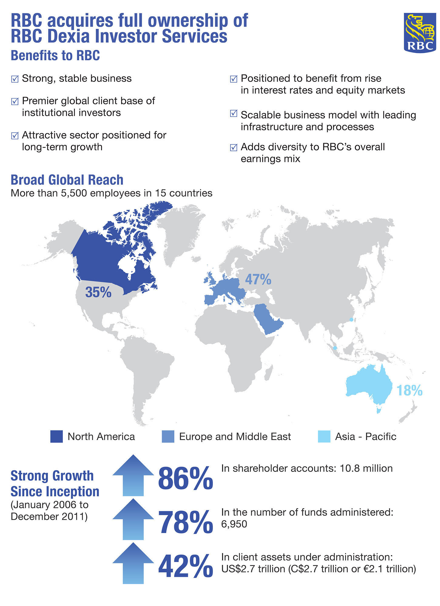 Royal bank of canada to acquire full ownership of rbc dexia investor increases ability to benefit from strong stable business with global institutional client base and further diversifies earnings mix cheaphphosting Choice Image