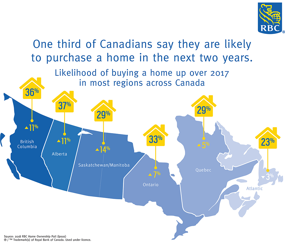 One third of Canadians say they are likely to purchase a home in the next two years: RBC Poll