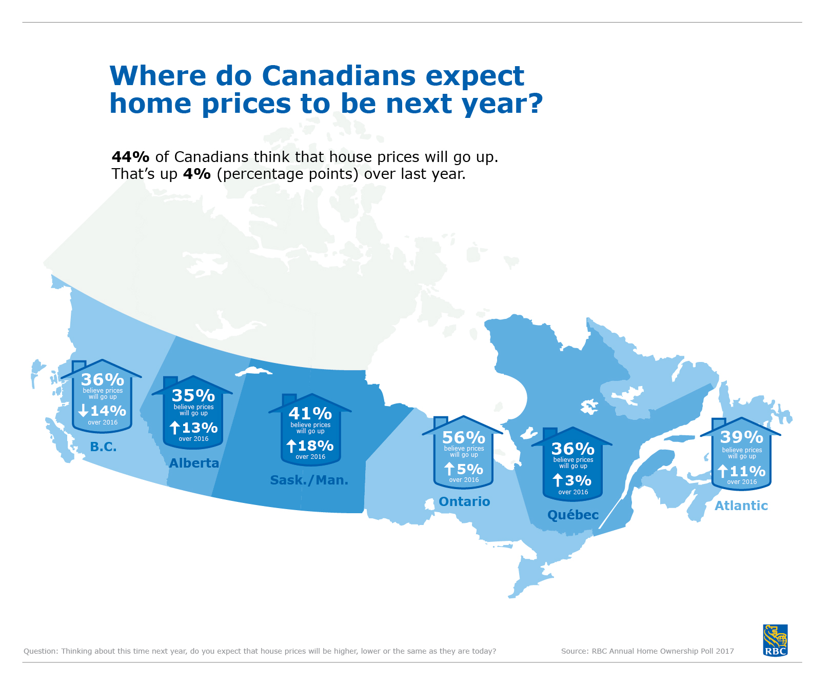 2017 RBC Home Ownership Poll: Where do Canadians expect home prices to be next year?