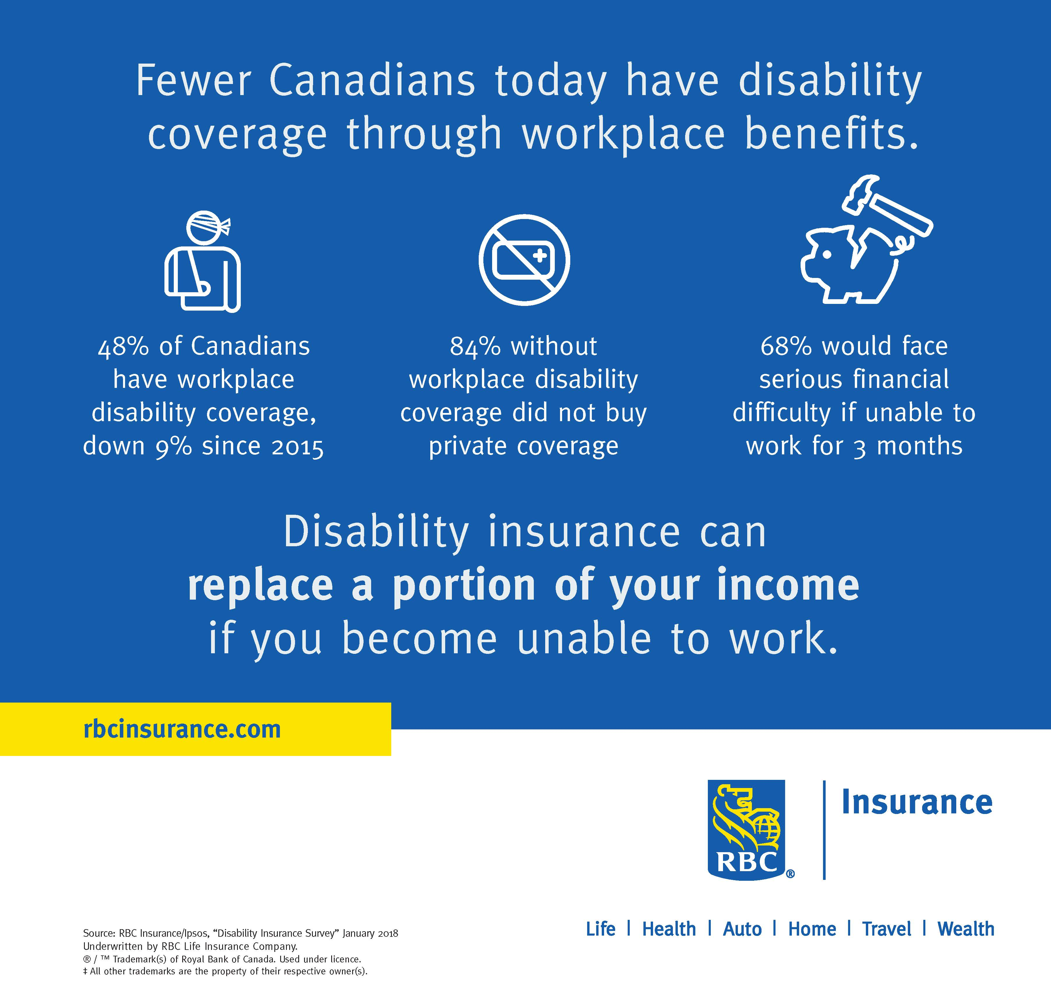 RBC Insurance:  Fewer Canadians today have disability coverage through workplace benefits