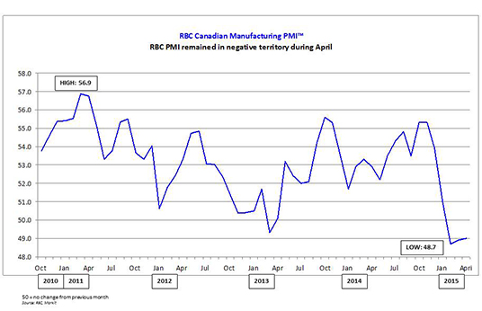 RBC Manufacturing PMI remained in negative territory during April