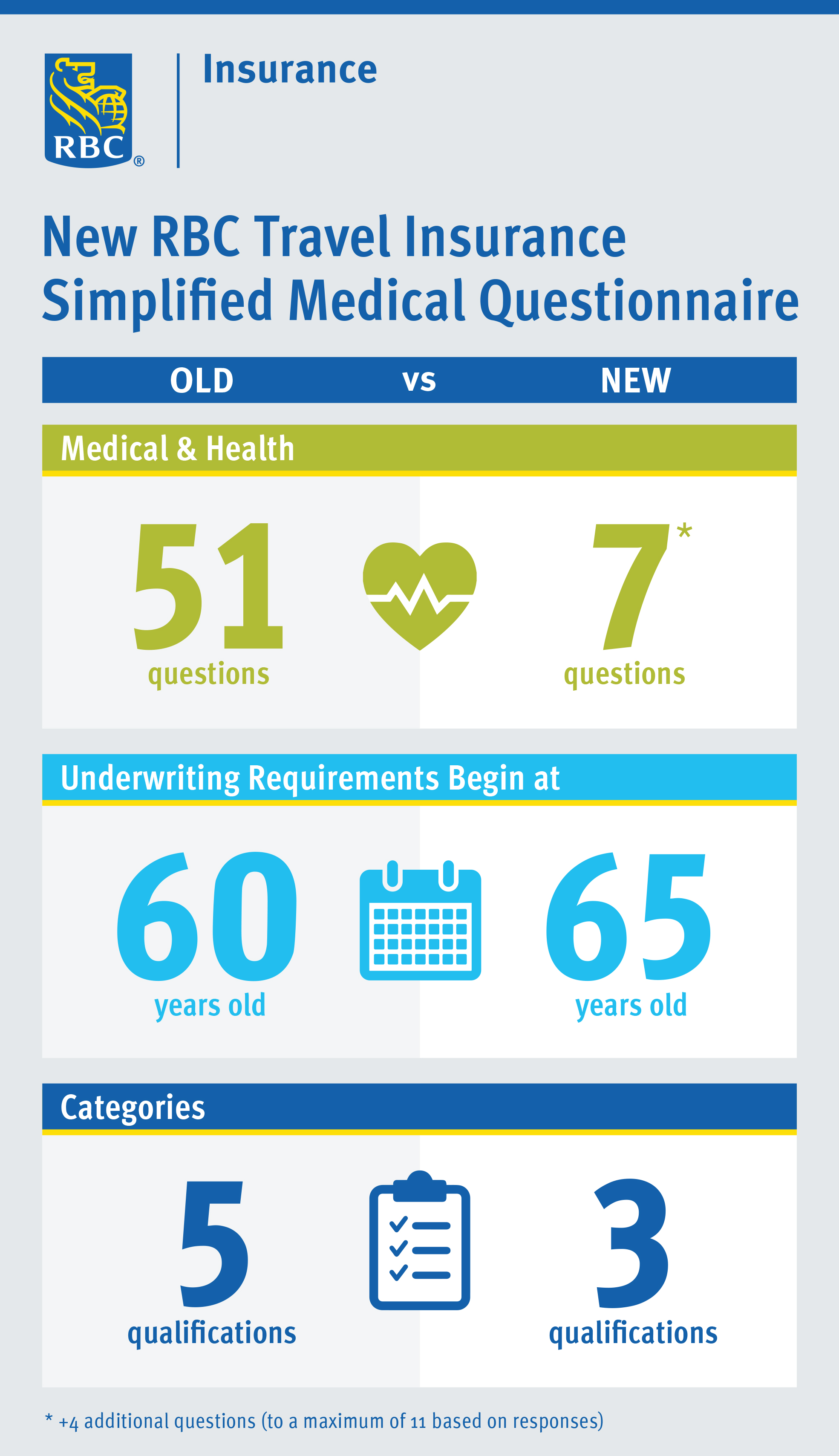 view infographic innovative changes to rbc travel insurance simplified medical questionnaire