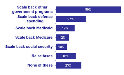 Scale back other government programs: 59 percent; Scale back defense spending: 27 percent; Scale back Medicaid: 17 percent: Scale back Medicare: 12 percent; Scale back social security: 10 percent; Raise taxes: 18 percent; None of these: 23 percent