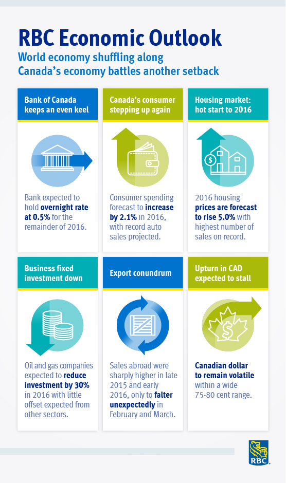Infographic highlighting findings from the RBC Economic Outlook
