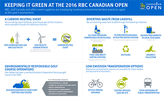 Infographic - KEEPING IT GREEN AT THE  RBC CANADIAN OPEN