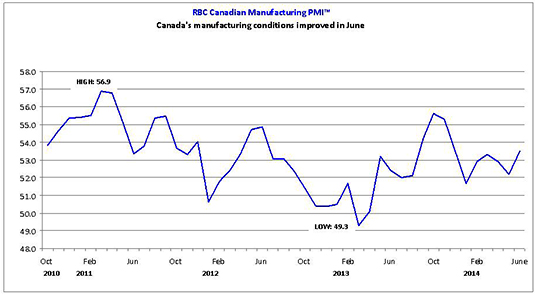 Canada's manufacturing conditions improved in June