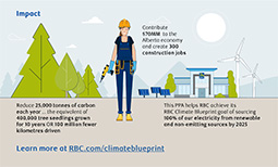 How a Power Purchase Agreement is helping RBC achieve its renewable energy goals