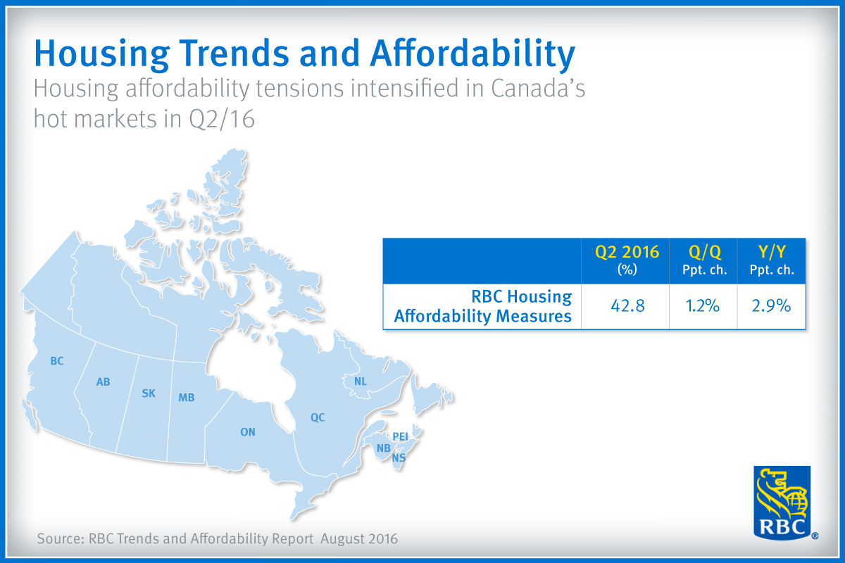 RBC Trends and Affordability Report August 2016