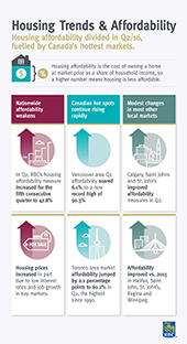 Infographic highlighting findings from the RBC Trends and Affordability Report