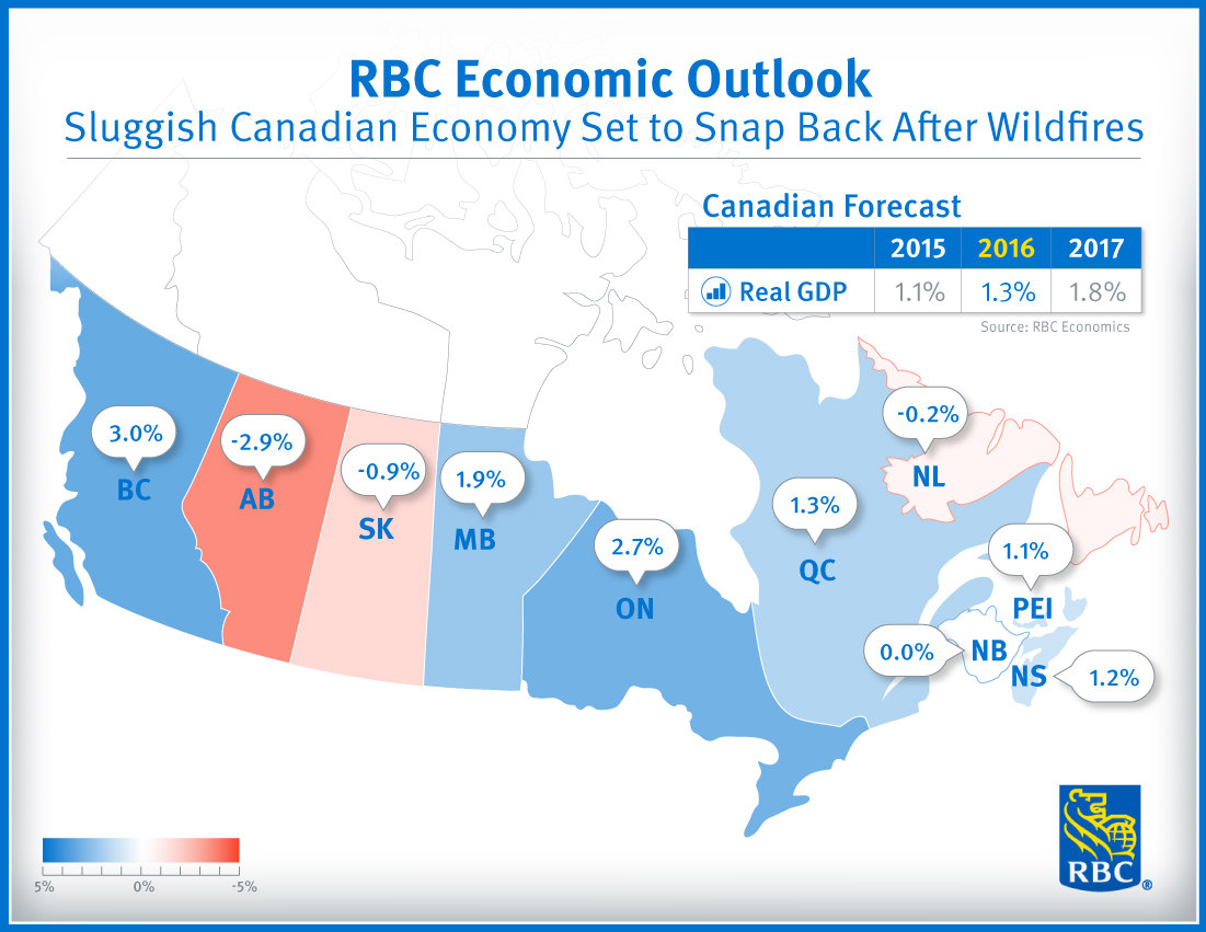 RBC Economic Outlook - Sluggish Canadian economy set to snap back after wildfires