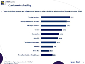 Considered a disability…