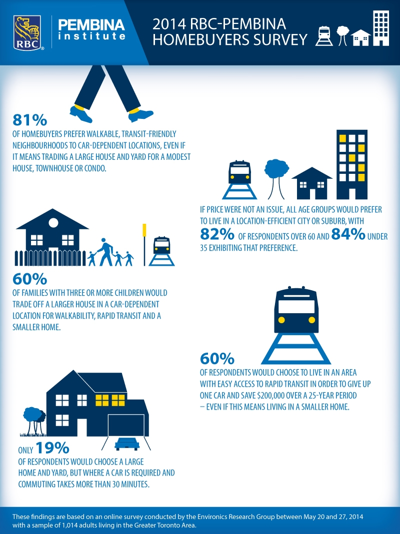 GTA homebuyers prefer accessibility to size
