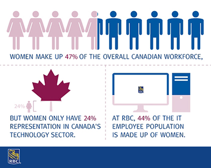 RBC is working to make the IT field more desirable for women. Our partnership with CanWIT will help us meet this goal