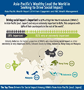 Asia-Pacific's wealthy lead the world in desire to drive social change, according to Capgemini and RBC Wealth Management
