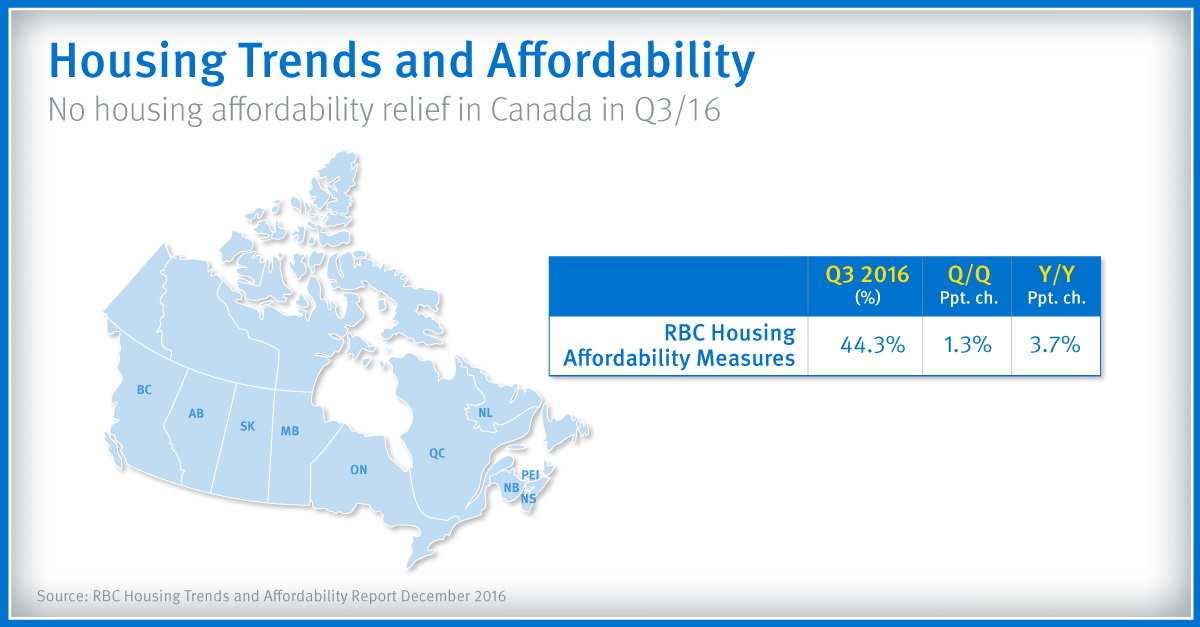 Housing Trends and Affordability - No housing affordability relief in Canada in Q3/16