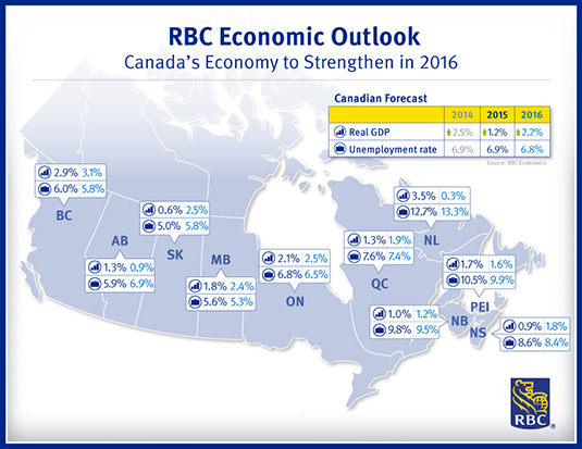 RBC Economic Outlook - Canada's Economy to Strengthen in 2016 - 	