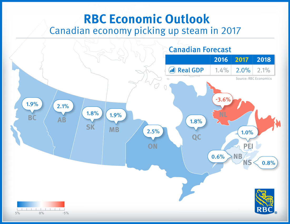 RBC Economic Outlook - Canadian economy picking up steam in 2017