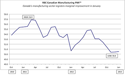 RBC Canadian Manufacturing Purchasing Managers' Index™ - Manufacturing activity rises marginally in December, matching November's pace