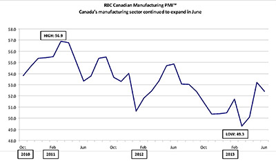 RBC Canadian Manufacturing Purchasing Managers' Index™ - Canada's manufacturing sector continued to expand in June