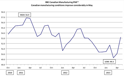RBC Canadian Manufacturing Purchasing Managers' Index™ - Manufacturing sector experiences strongest expansion in five months, though pace remains modest