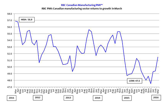RBC PMI: Canadian manufacturing sector returns to growth in March