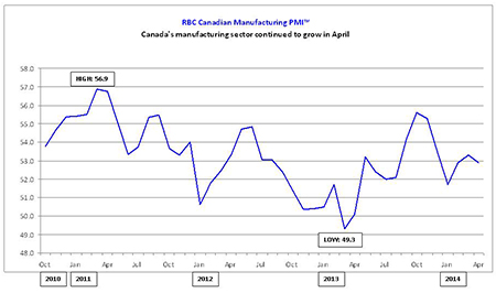 Canada's manufacturing sector continued to grow in April