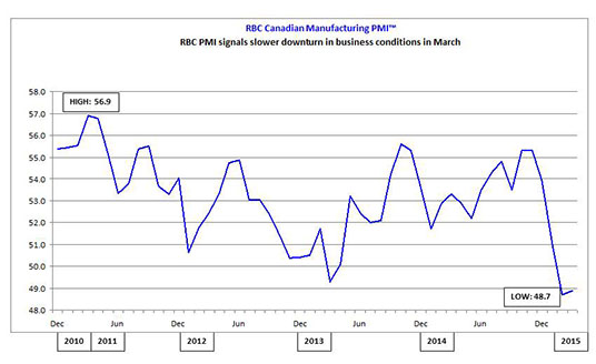 RBC PMI signals slower downturn in business conditions in March