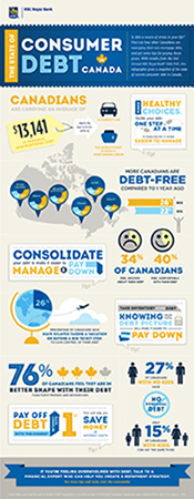 2nd Annual RBC Debt Poll – The State of Consumer Debt in Canada
