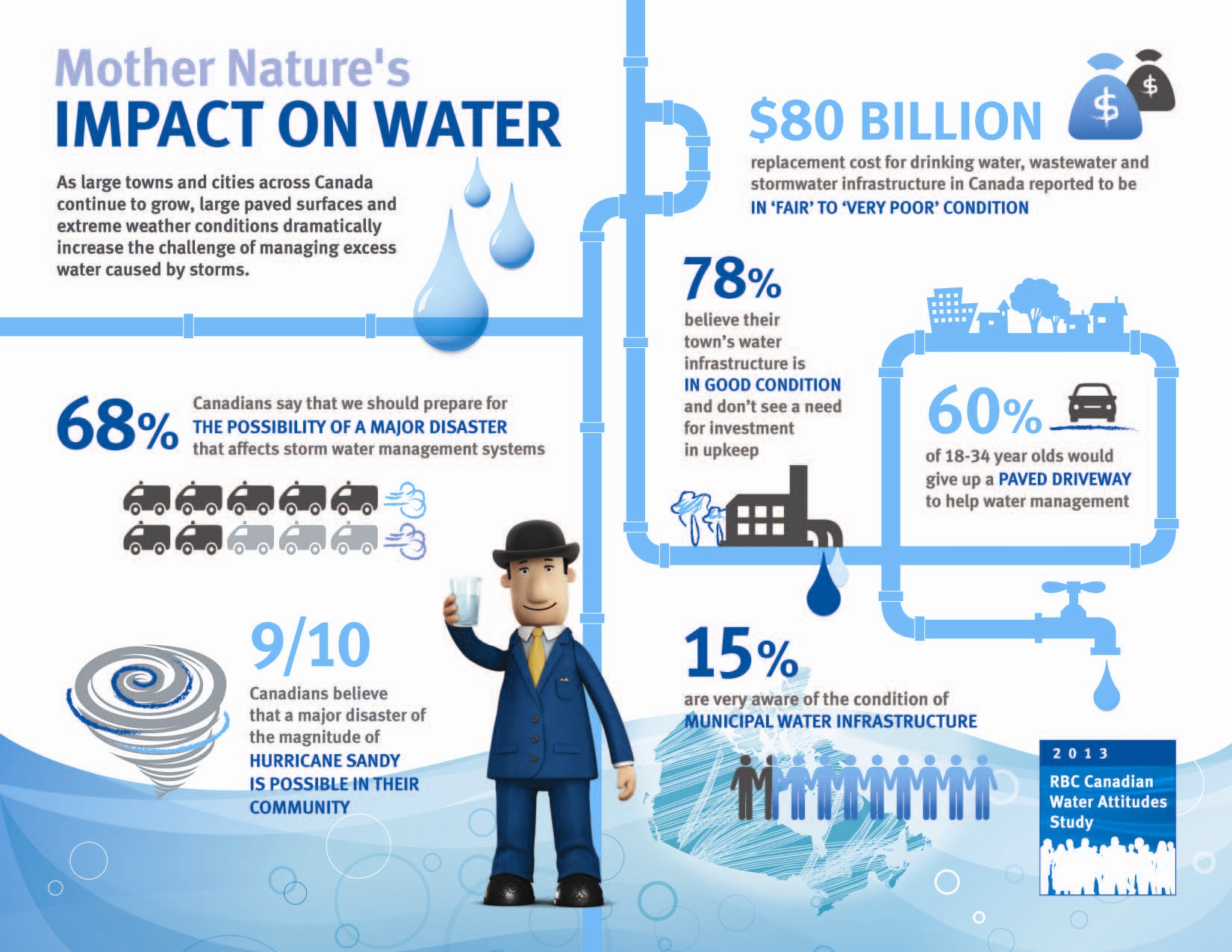water infrastructure natural disaster