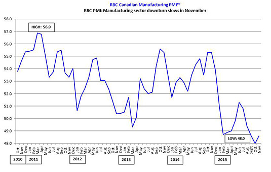 RBC Canadian Manufacturing PMI™: RBC PMI: Manufacturing sector downturn slows in November