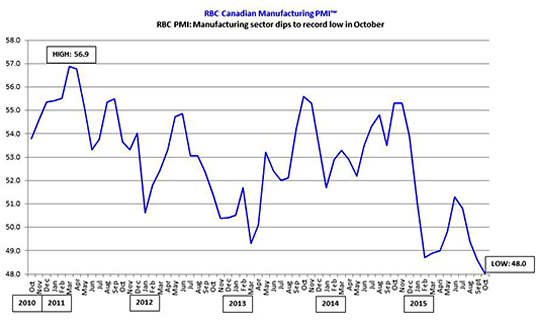 RBC PMI: Manufacturing sector dips to record low in October