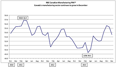 RBC Canadian Manufacturing Purchasing Managers' Index™ - Canada's manufacturing sector continues to grow in December