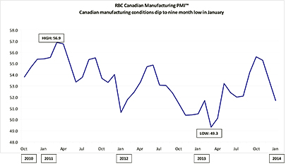 <i>Canadian manufacturing conditions dip to five month low in January</i>