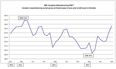 RBC Canadian Manufacturing Purchasing Managers' Index&#153; - <i><i>Canada's manufacturing conditions improve strongly in November</i></i>
