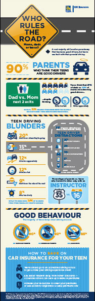 RBC Insurance Poll: Who rules the road ....moms, dads or teens?