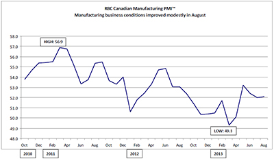 RBC Canadian Manufacturing Purchasing Managers' Index™ - Manufacturing business conditions improved modestly in August