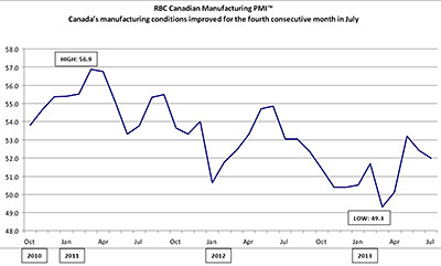 RBC Canadian Manufacturing Purchasing Managers' Index™ - Canada's manufacturing conditions improved for the fourth consecutive month in July