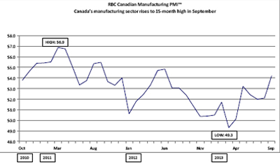 RBC Canadian Manufacturing Purchasing Managers' Index&#153; - <i>Canada's manufacturing sector rises to 15-month high 