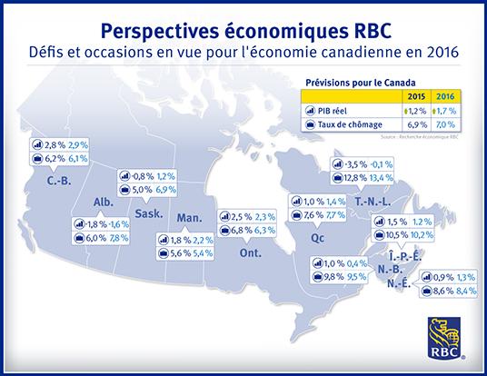 Défis et occasions en vue pour l'économie Canadienne en 2016
