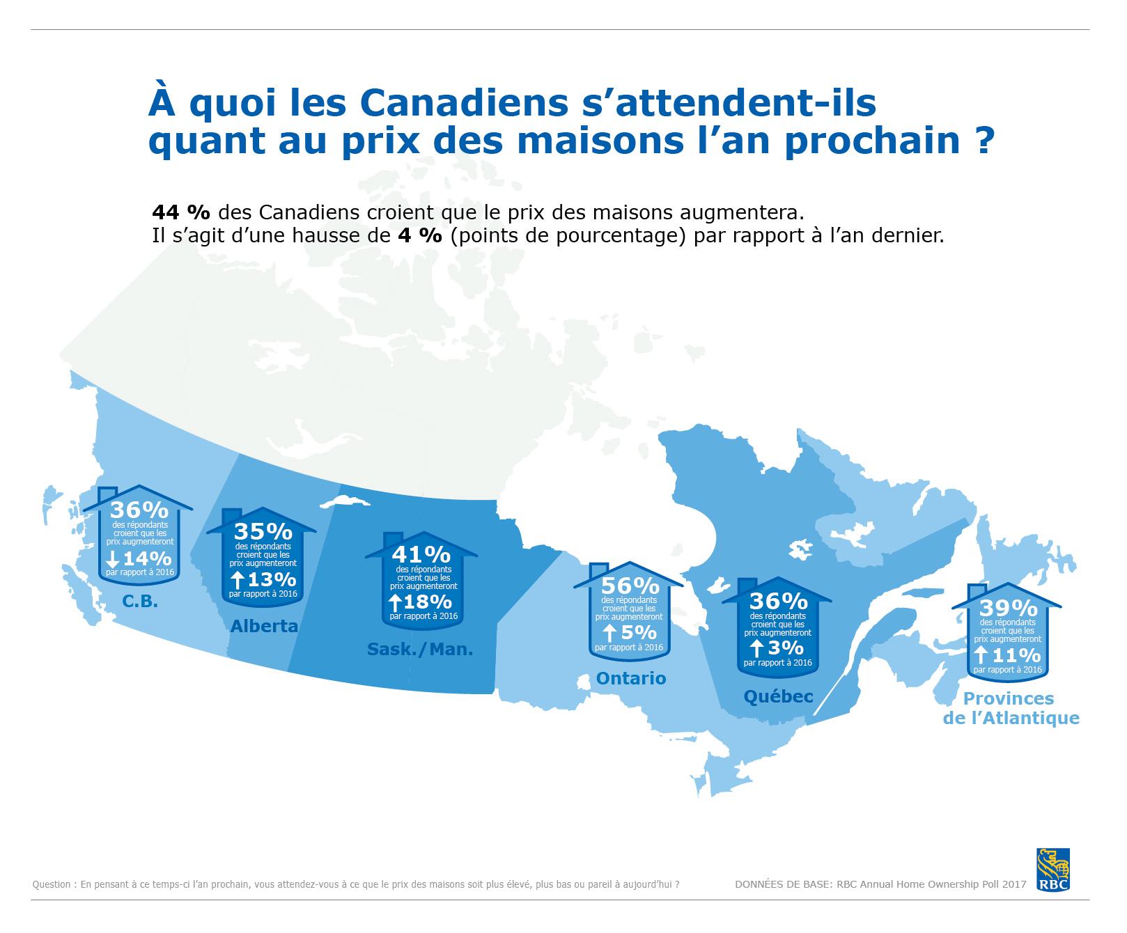 Enquête annuelle RBC sur les tendances du marché résidentiel: À quoi les Canadiens s'attendent-ils quant au prix des maisons l'an prochain ?