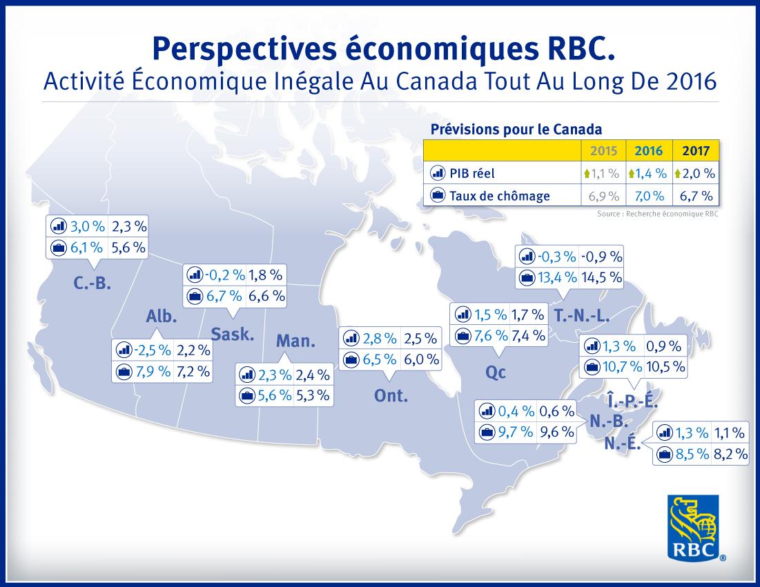 Perspectives économiques RBC : Activité économique inégale au Canada tout au long de 2016