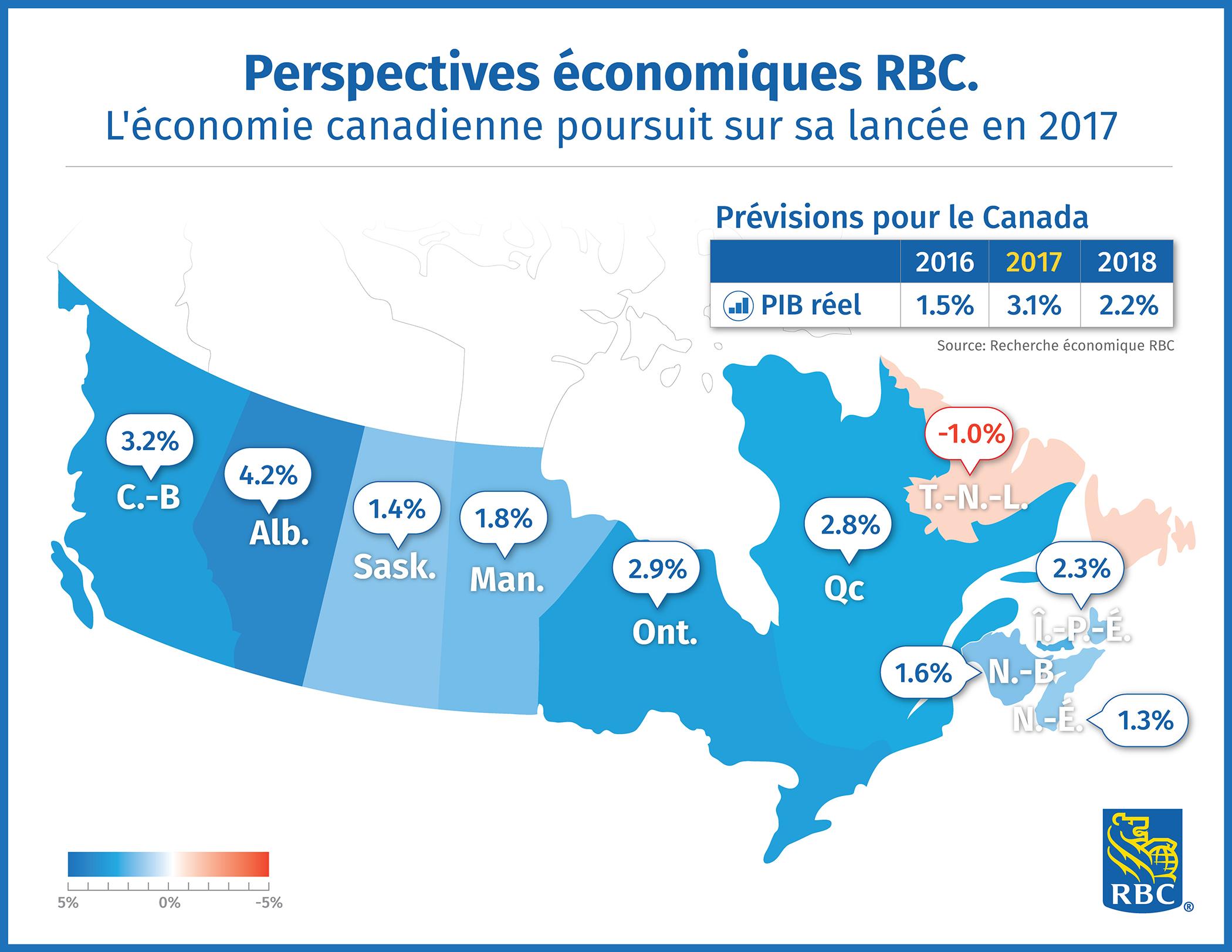 L'eacute;conomie canadienne poursuit sur sa lancée en 2017